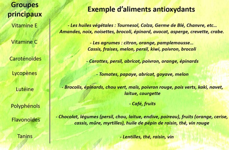 aliments antioxydants vitamines anti vieillissement alimentation